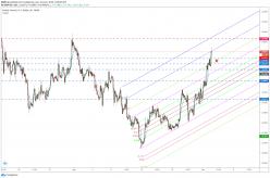 GBP/USD - 2Std.