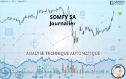 SOMFY SA - Diario