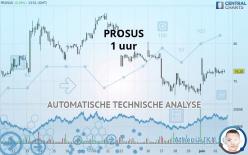 PROSUS - 1H