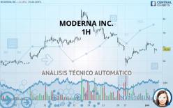 MODERNA INC. - 1H