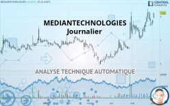 MEDIANTECHNOLOGIES - Giornaliero