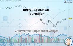 BRENT CRUDE OIL - Journalier