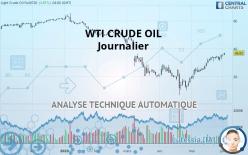WTI CRUDE OIL - Dagligen