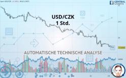 USD/CZK - 1 Std.