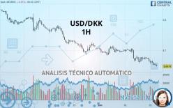 USD/DKK - 1 tim