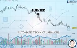 EUR/SEK - 1 tim