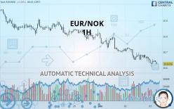 EUR/NOK - 1 tim