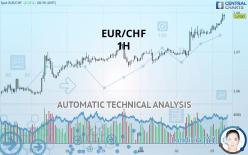 EUR/CHF - 1 tim