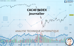 CAC40 INDEX - Päivittäin