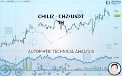 CHILIZ - CHZ/USDT - 1H