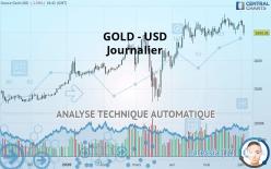 GOLD - USD - Dagligen