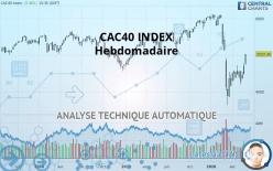 CAC40 INDEX - Viikoittain