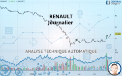 RENAULT - Giornaliero