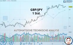 GBP/JPY - 1 Std.