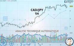 CAD/JPY - 1 час