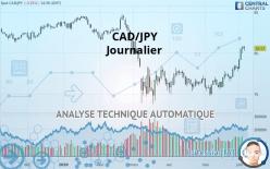 CAD/JPY - Ежедневно