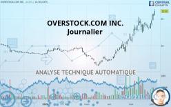 OVERSTOCK.COM INC. - Ежедневно
