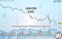CHF/CZK - 1 小时
