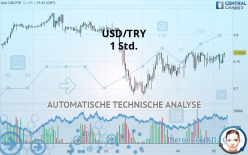 USD/TRY - 1 小时