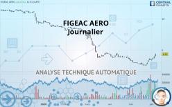 FIGEAC AERO - Giornaliero