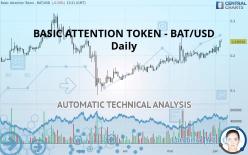 BASIC ATTENTION TOKEN - BAT/USD - Giornaliero