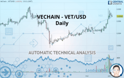 VECHAIN - VET/USD - Giornaliero
