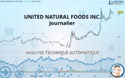 UNITED NATURAL FOODS INC. - 每日