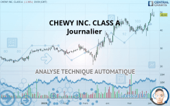 CHEWY INC. CLASS A - 每日
