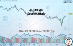 AUD/CAD - Settimanale