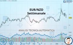 EUR/NZD - Settimanale