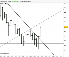 EUR/JPY - Monthly