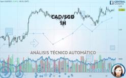 CAD/SGD - 1H