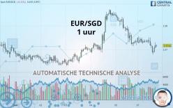 EUR/SGD - 1 uur