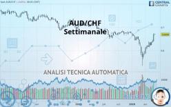 AUD/CHF - Settimanale