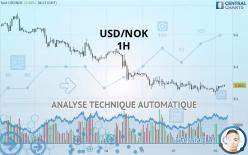USD/NOK - 1H