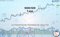 NOK/SEK - 1 uur