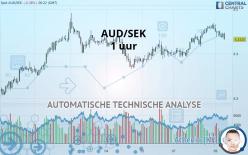 AUD/SEK - 1 uur