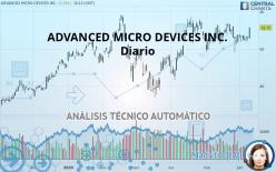 ADVANCED MICRO DEVICES INC. - Diario