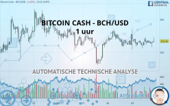 BITCOIN CASH - BCH/USD - 1 uur