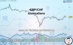 GBP/CHF - Giornaliero