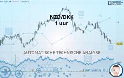NZD/DKK - 1 uur