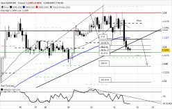 EUR/USD - 2Std.
