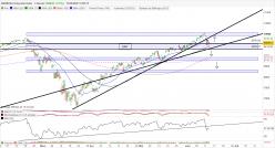 NASDAQ COMPOSITE INDEX - 4H