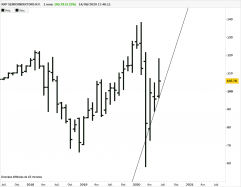 NXP SEMICONDUCTORS N.V. - Monthly