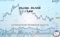 ZILLIQA - ZIL/USD - 1 uur