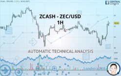 ZCASH - ZEC/USD - 1H