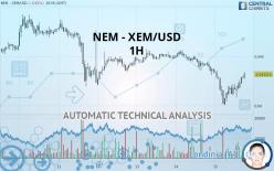 NEM - XEM/USD - 1H