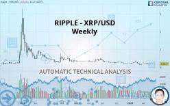 RIPPLE - XRP/USD - Settimanale