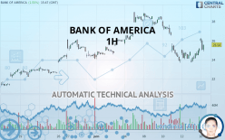 BANK OF AMERICA - 1H