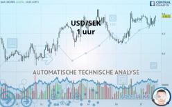 USD/SEK - 1 uur